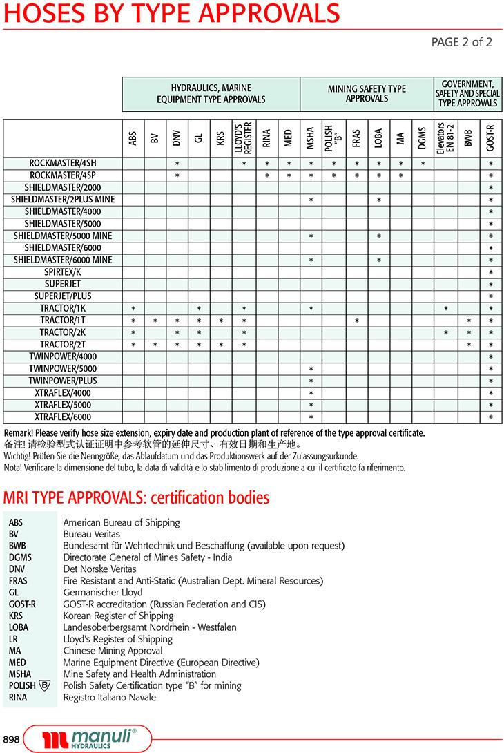 Manuli Hydraulic Components & Technical Info | Hydra-Flex